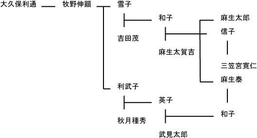 takemi_keizu