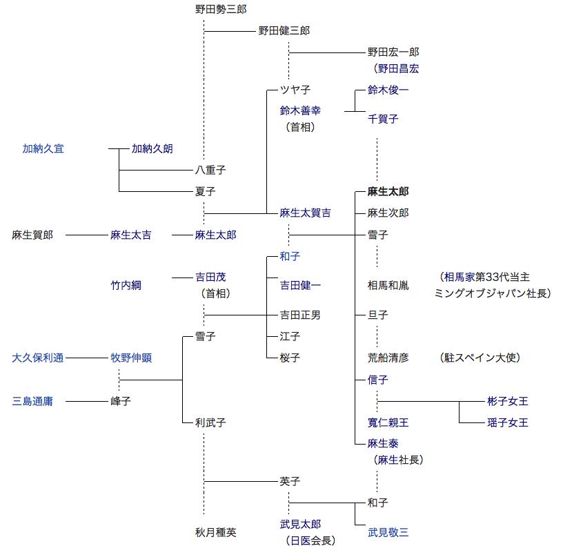 吉田茂 系図