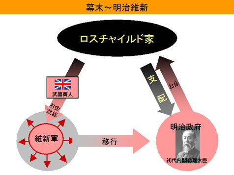 「ロスチャイルド 麻生太郎」の画像検索結果