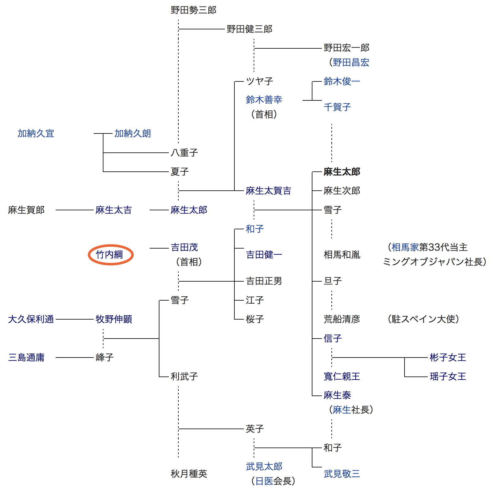 家 系図 太郎 麻生